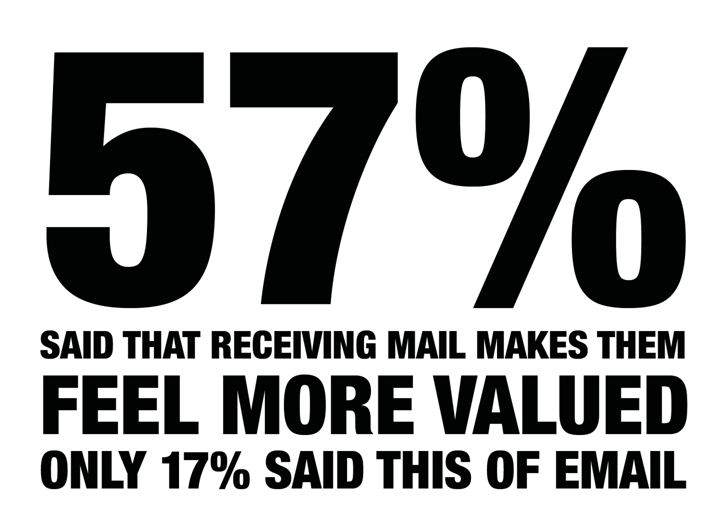 57% Feel More Valued