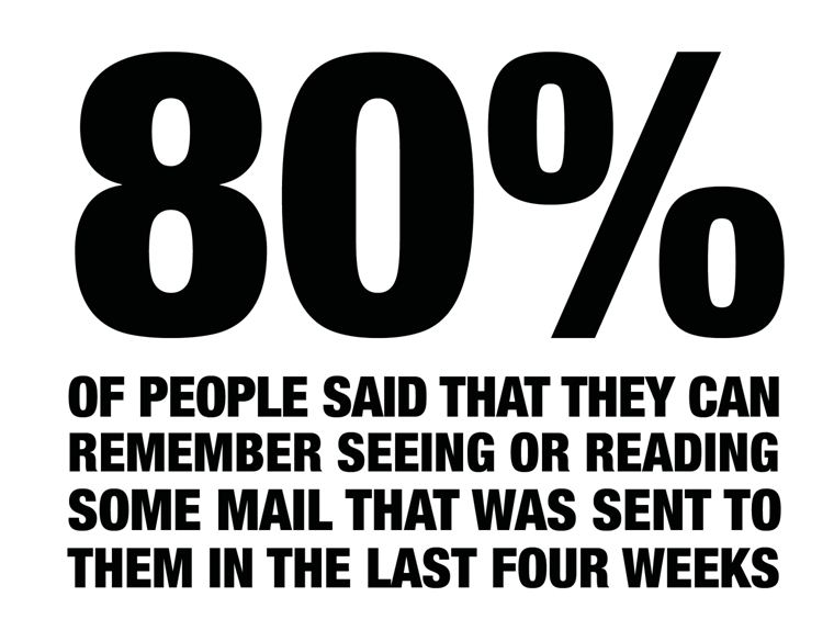80% Remember Mail