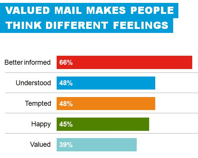 Valued mail makes people think differently